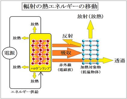 赤外線乾燥の熱収支式-赤外線乾燥~輻射伝熱乾燥はどう進むか