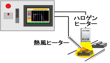 マルチループ・スーパーバイザー機能搭載、複数のヒーターを協調制御できます。