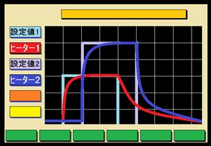 2ヒーター独立加熱機能(2ループ型)