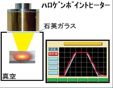 鉄鋼材料の拡散焼鈍し試験-ステップセットコントローラーSSCの活用法
