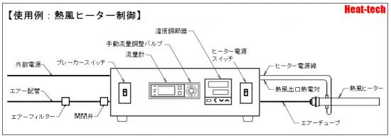 温度制御と流量制御型 HCAFM