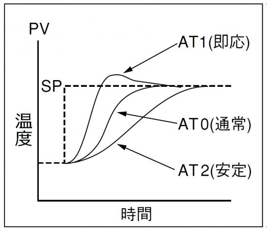 ※HCAはAT2(安定)に初期設定しています。