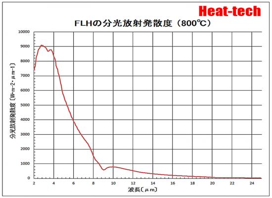 FLHの分光放射発散度 800℃