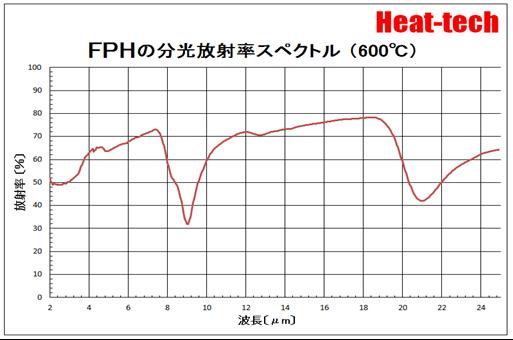 FPHの分光放射率スペクトル
