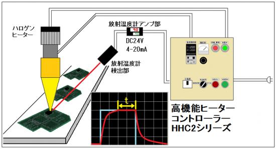 溶剤系接着剤の乾燥時間の制御-高機能ヒーターコントローラーHHC2の活用法