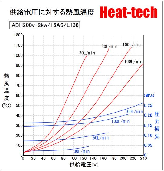 《 高温中型熱風ヒーター 》ABH-15S