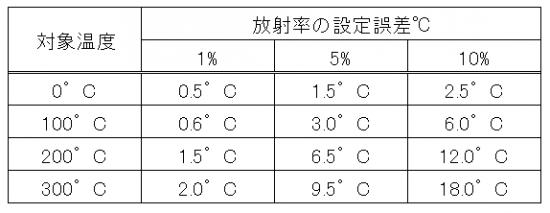 放射率の設定誤差と温度の測定誤差の関係(代表例)