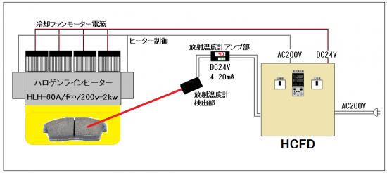 放射温度計対応ヒーターコントローラー フィードバック型 HCFシリーズ
