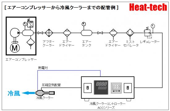 冷風クーラーコントローラーACCによる自動制御