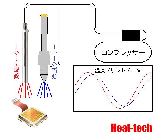 電子デバイスの温度ドリフト試験-冷風クーラーの活用法