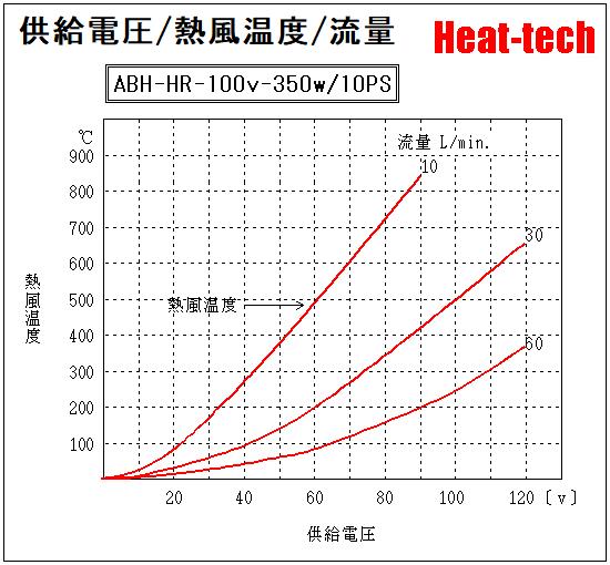 電圧と熱風温度と流量