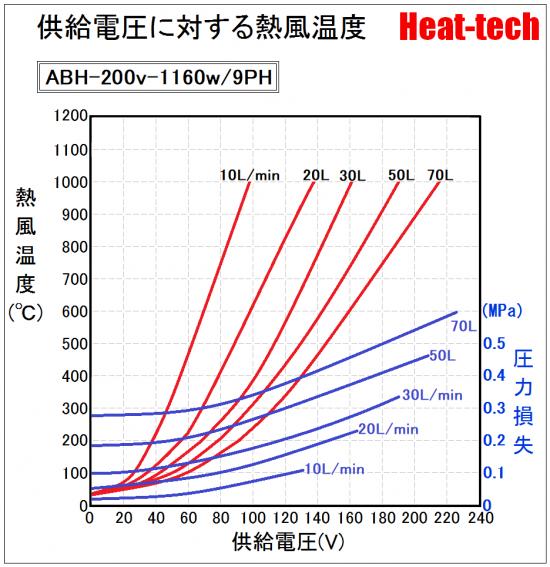 《 高温小型熱風ヒーター 》ABH-9PH